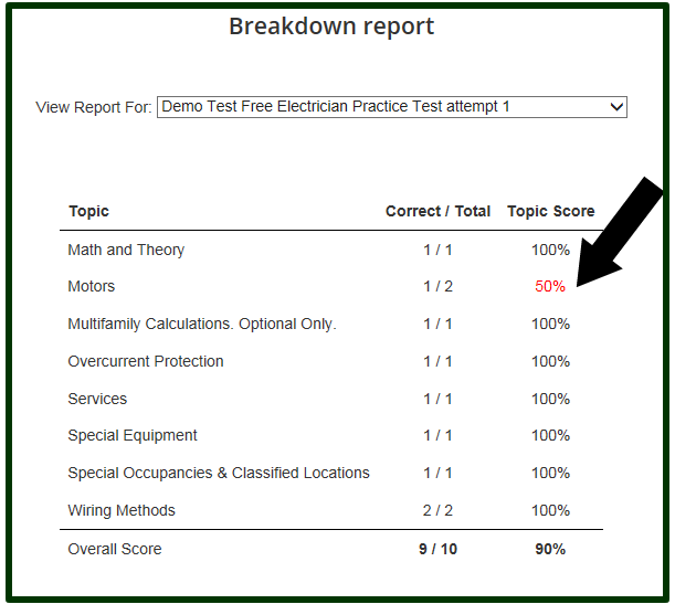This breakdown report lets you see your weak areas so you can study those areas with more focus.