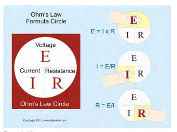 Mike Holt's Ohms Law Whell